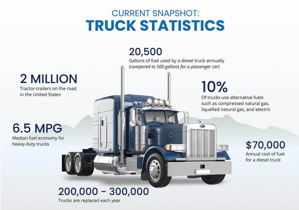 Current Snapshot of semi-trucks